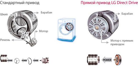 Ремонт стиральных машин в Ташкенте